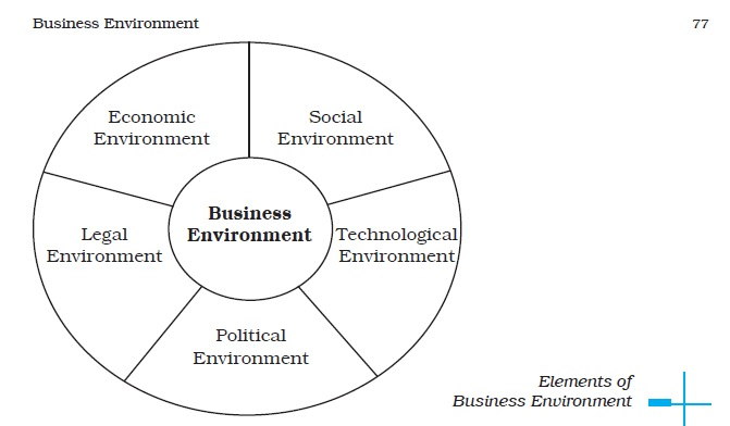 legal environment of business project First dimension: political, social, economic and cultural the project's business environment refers to the sector of activity or industry in legal , judicial.